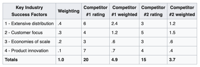 competitor matrix