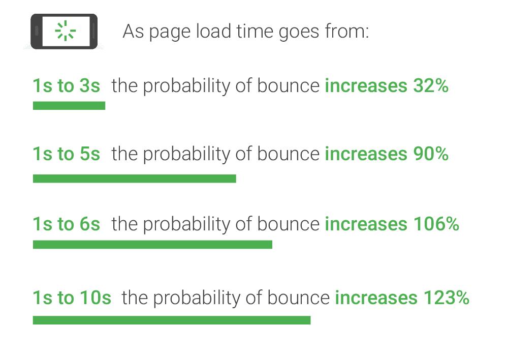 优化您的页面速度